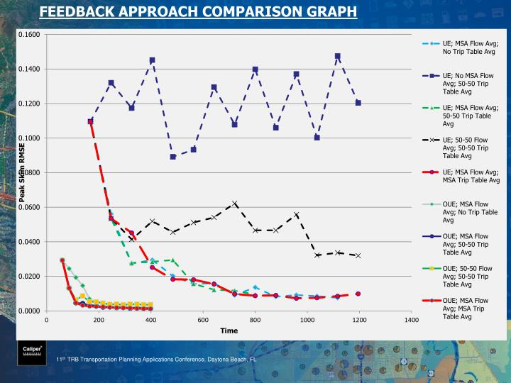 FEEDBACK APPROACH COMPARISON GRAPH