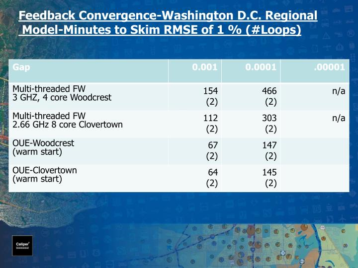 Feedback Convergence-Washington D.C. Regional