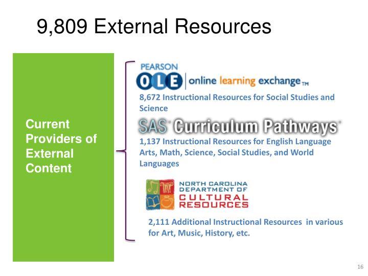 9,809 External Resources