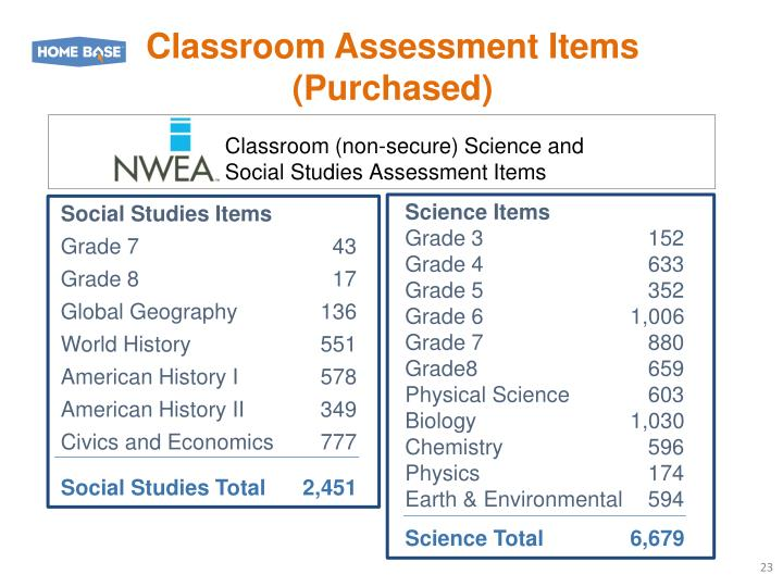 Classroom Assessment Items
