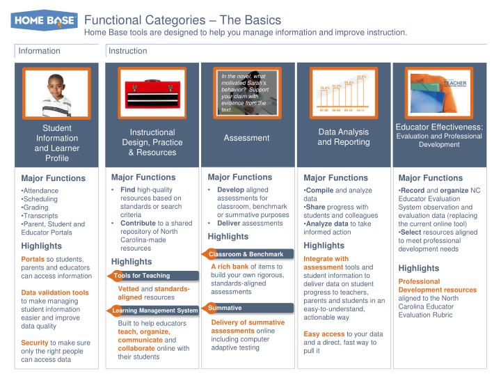 Functional Categories – The Basics