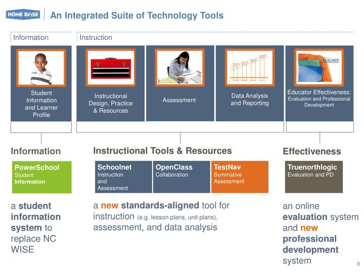 An Integrated Suite of Technology Tools