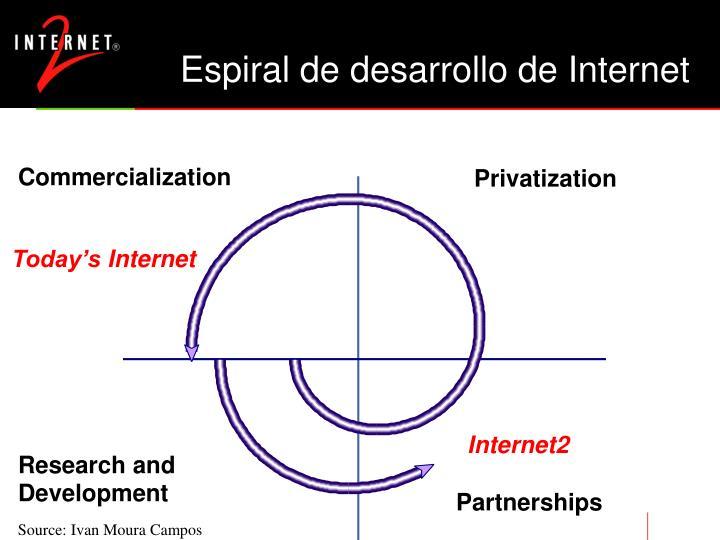 Espiral de desarrollo de Internet