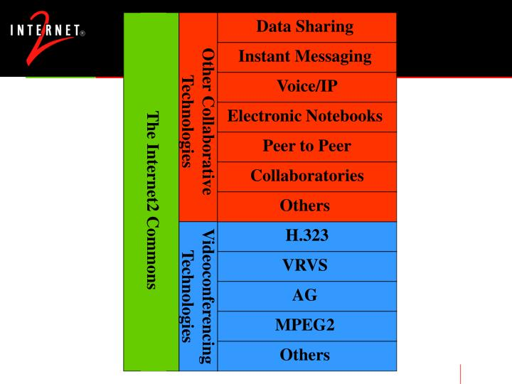 Other Collaborative Technologies