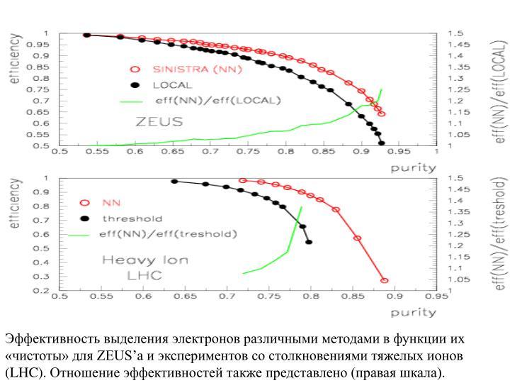 Эффективность выделения электронов различными методами в функции их «чистоты» для