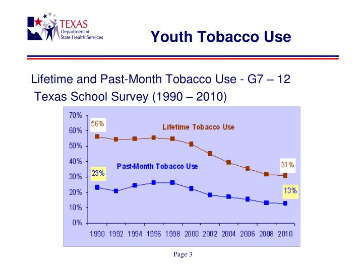 Youth tobacco use