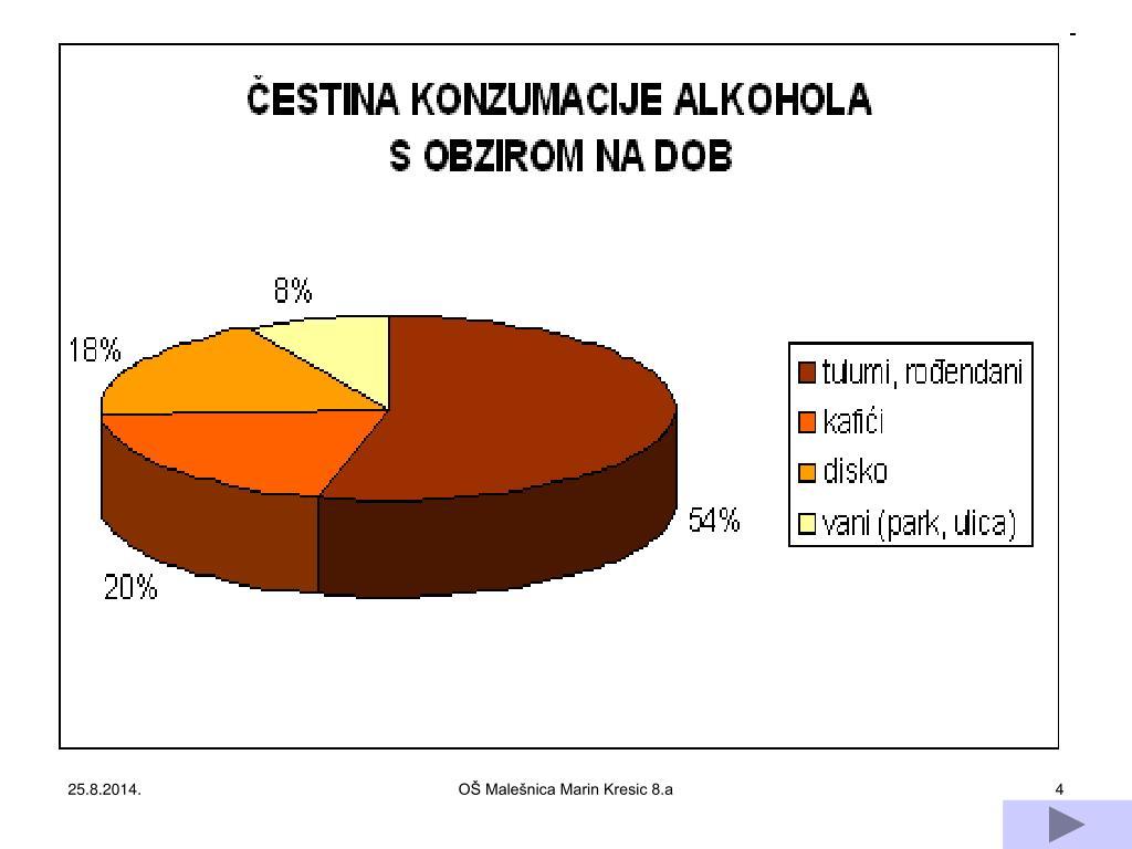 Druženje s oporavkom alkoholnih veza