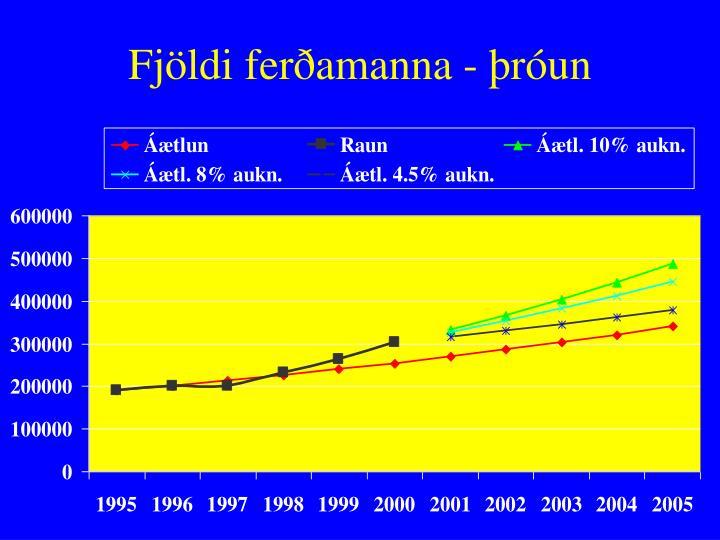 Fjöldi ferðamanna - þróun