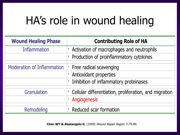 hydrogels for wound healing applications Use in a variety of different applications helps with skin moisture retention and more effective healing keywords: wound healing, hydrogel dressings.