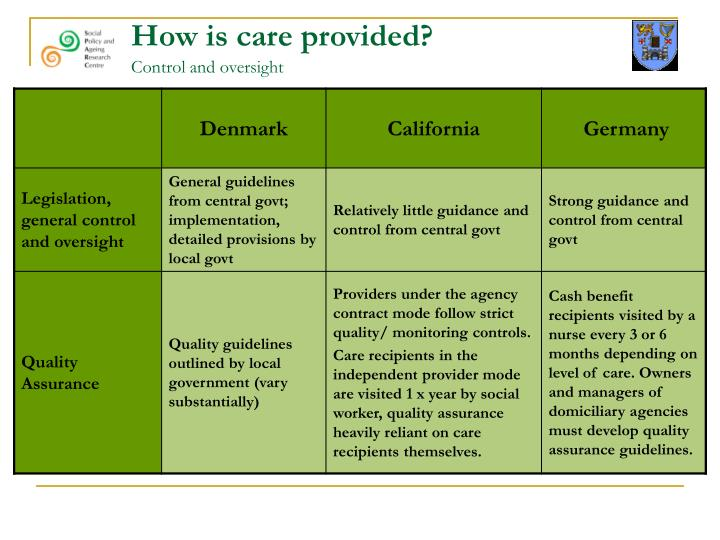 How is care provided?