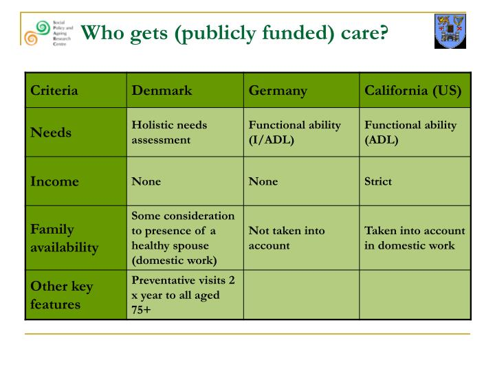 Who gets (publicly funded) care?