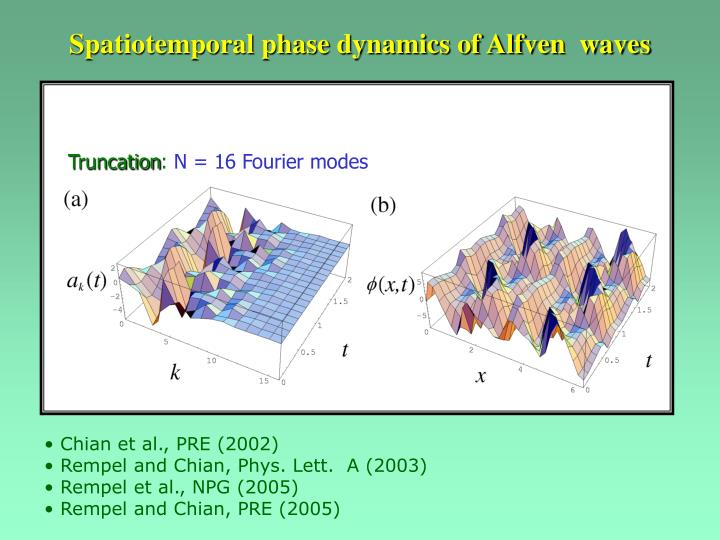 Spatiotemporal phase dynamics of Alfven  waves