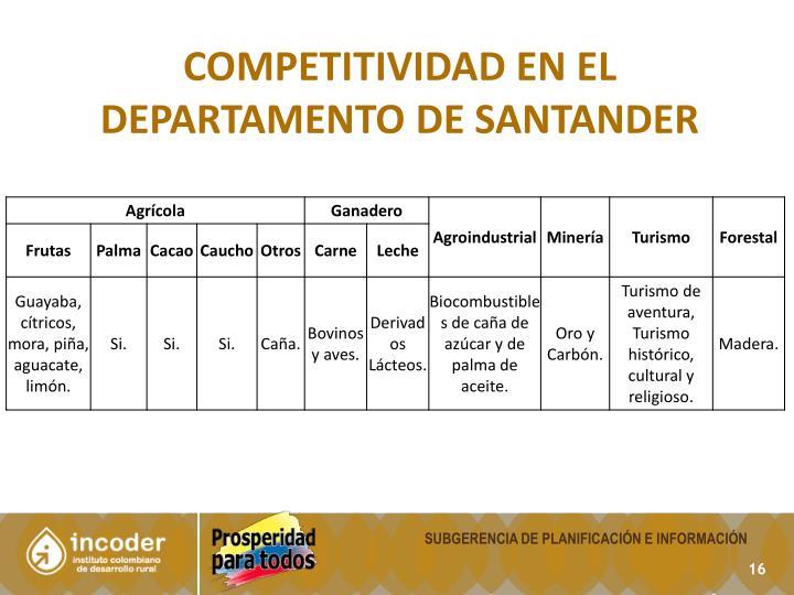 COMPETITIVIDAD en el departamento de Santander
