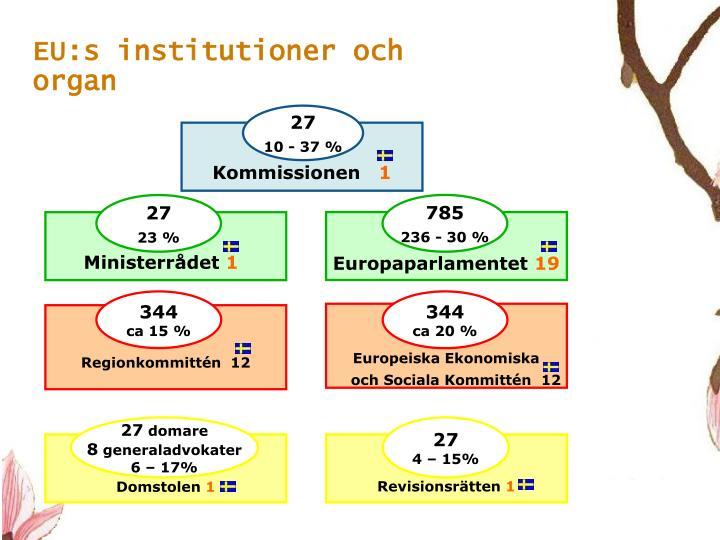 EU:s institutioner och organ