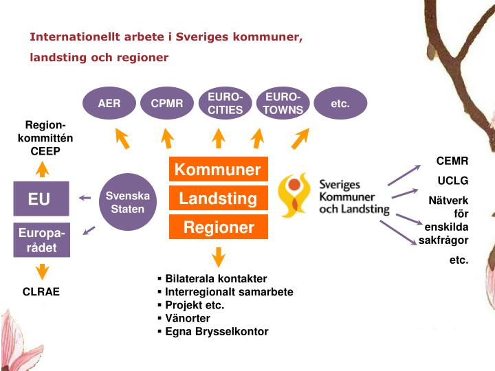Internationellt arbete i Sveriges kommuner, landsting och regioner