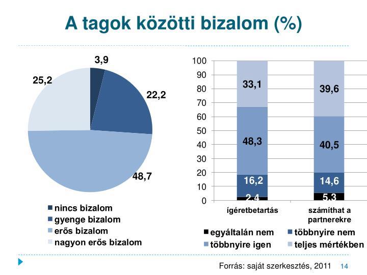 A tagok közötti bizalom (%)