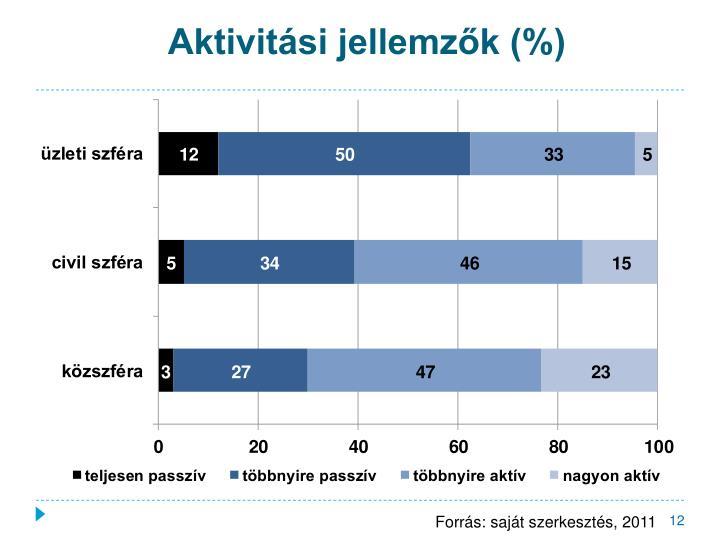 Aktivitási jellemzők (%)