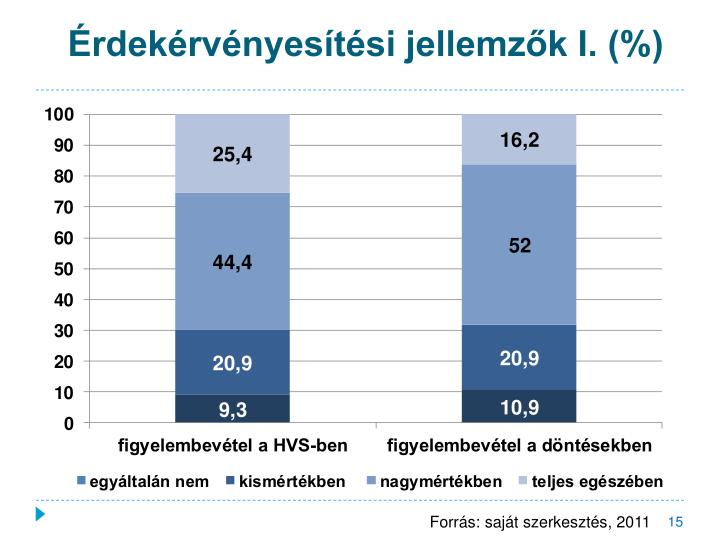 Érdekérvényesítési jellemzők I. (%)