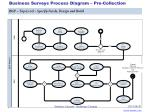 business surveys process diagram pre collection