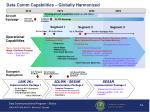 data comm capabilities globally harmonized