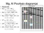 mg al pourbaix diagramjai