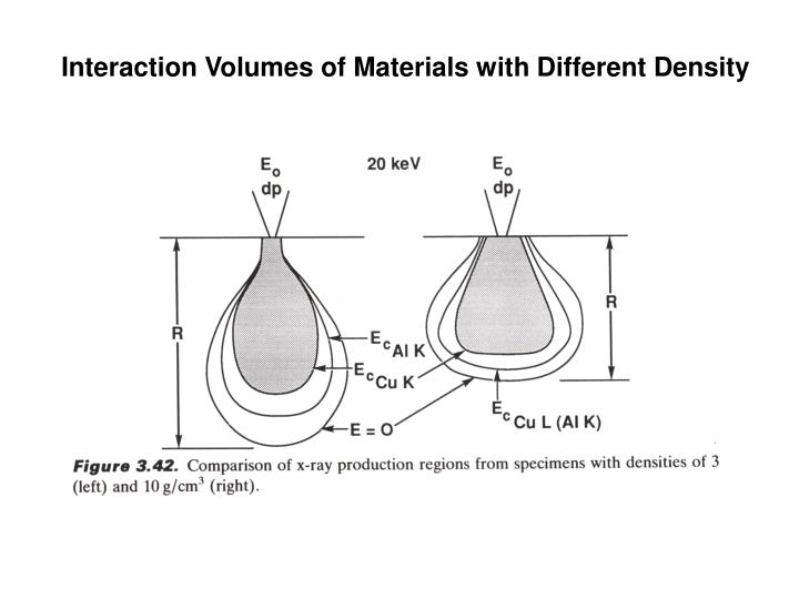 Interaction Volumes of Materials with Different Density