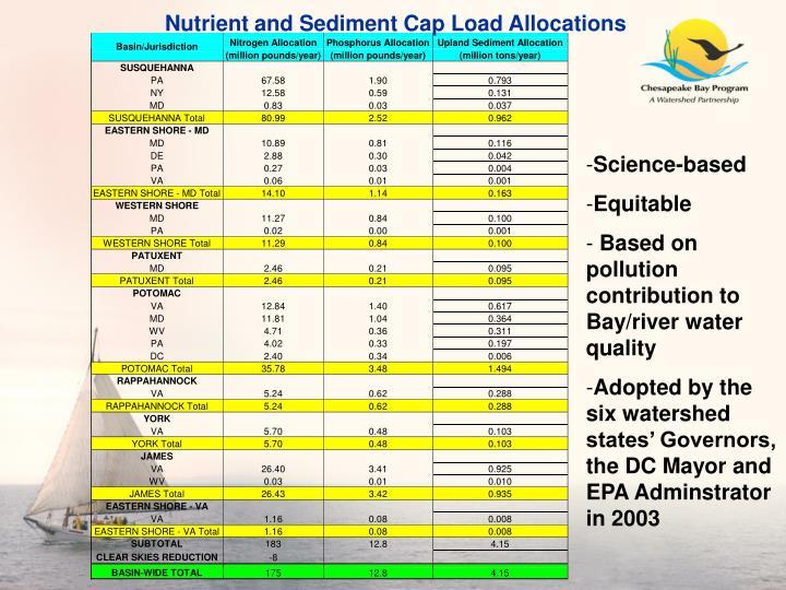 Nutrient and Sediment Cap Load Allocations