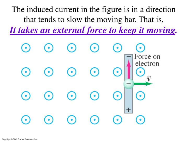 The induced current in the figure is in a direction that tends to slow the moving bar. That is,