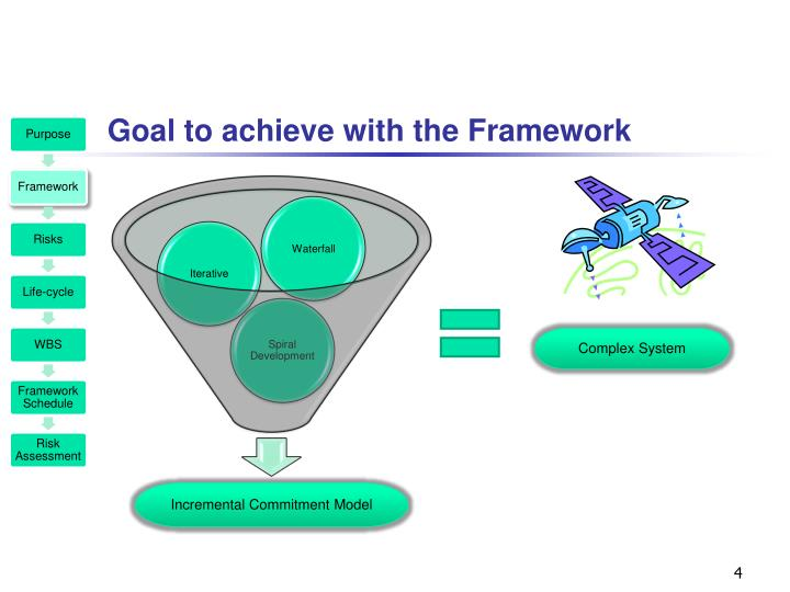 Goal to achieve with the Framework