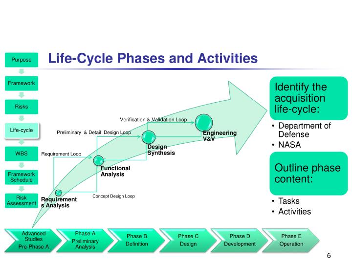 Life-Cycle Phases and Activities
