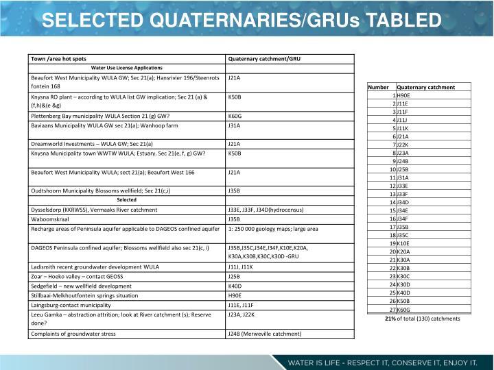 SELECTED QUATERNARIES/GRUs TABLED