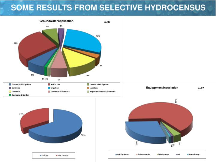 SOME RESULTS FROM SELECTIVE HYDROCENSUS