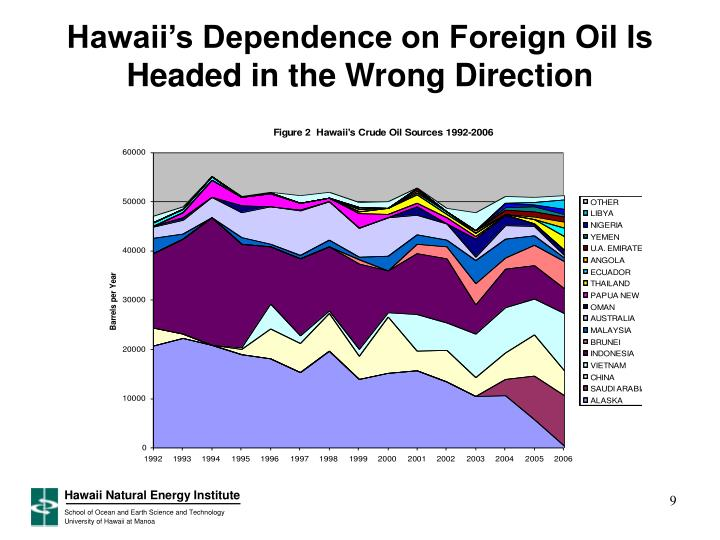 Hawaii's Dependence on Foreign Oil Is Headed in the Wrong Direction
