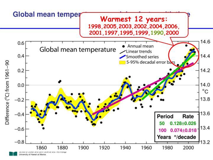 Warmest 12 years: