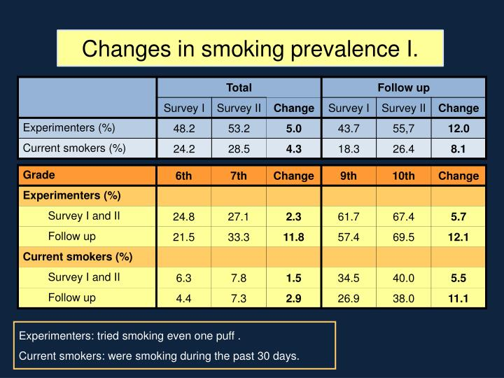 Changes in smoking prevalence I.