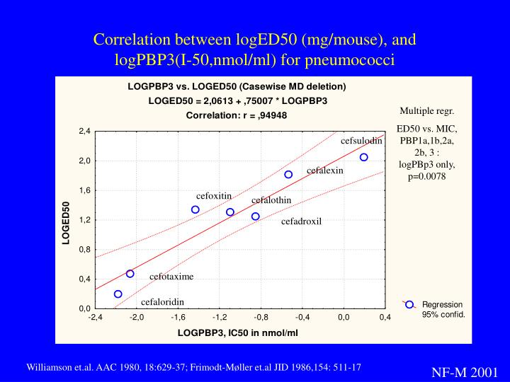 Correlation between logED50 (mg/mouse), and