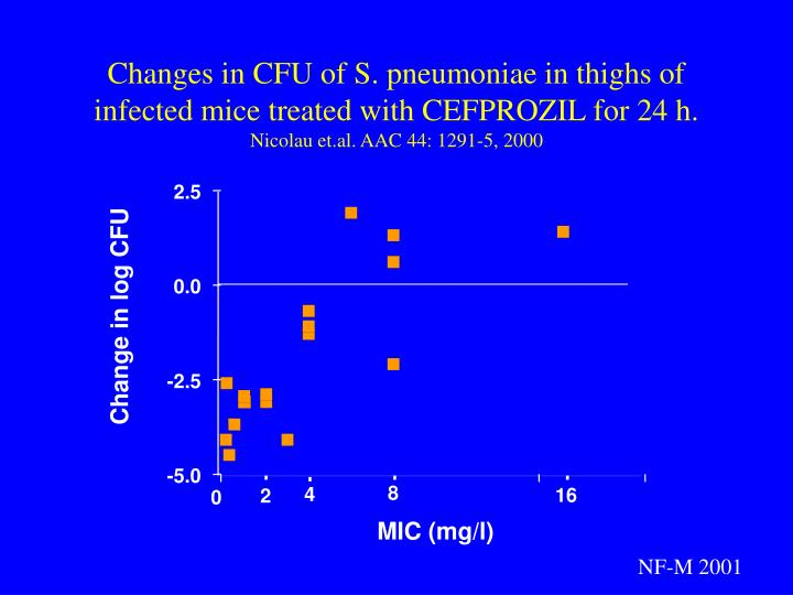 Changes in CFU of S. pneumoniae in thighs of infected mice treated with CEFPROZIL for 24 h.