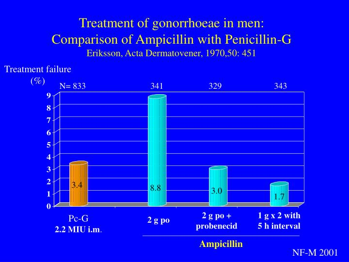 Treatment of gonorrhoeae in men: