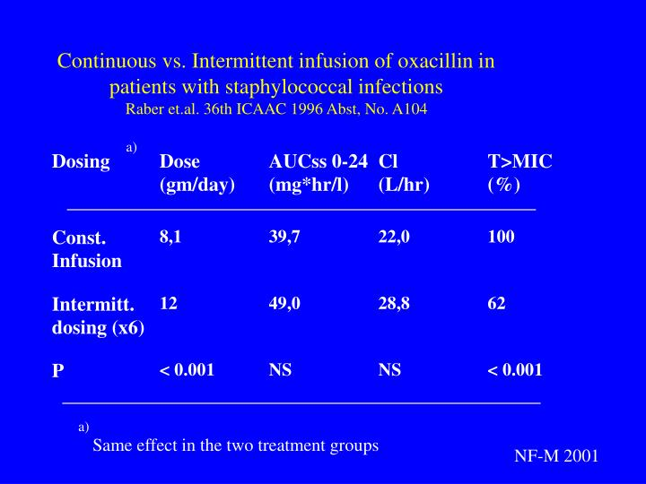 Continuous vs. Intermittent infusion of oxacillin in patients with staphylococcal infections