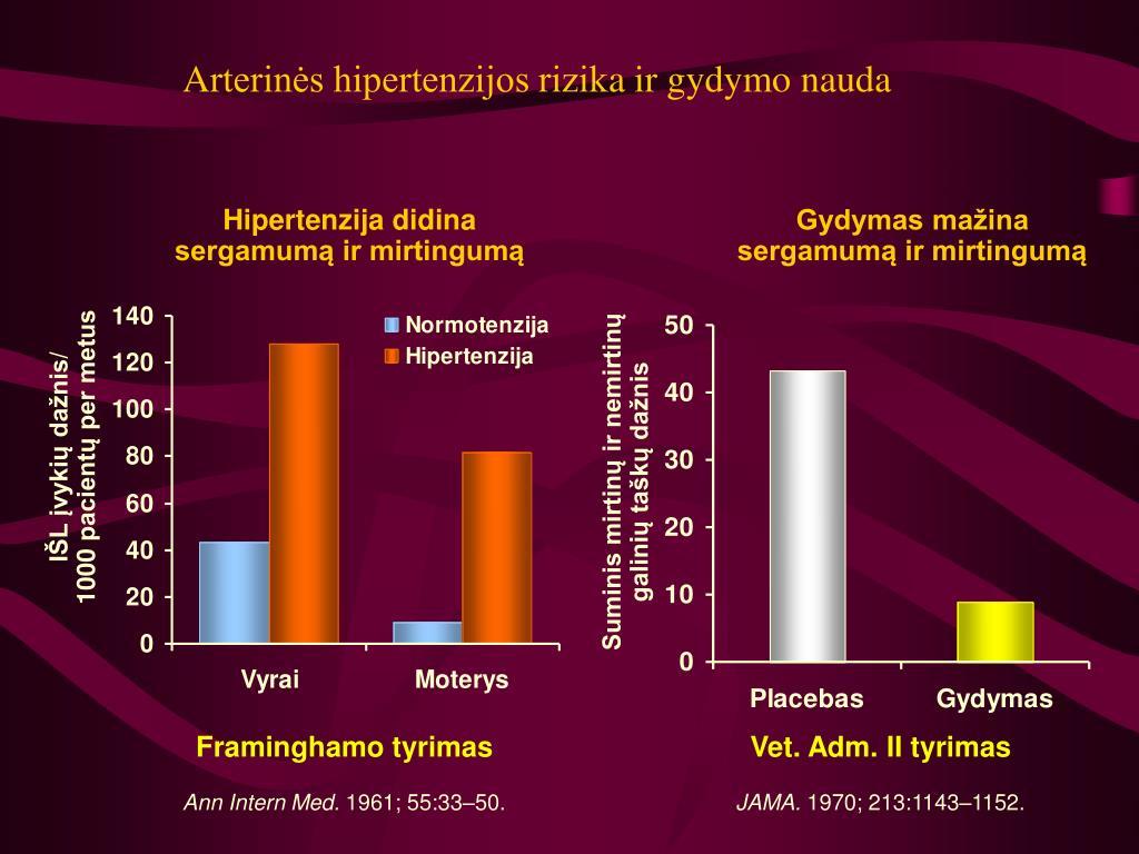 vartojantys diuretikus nuo hipertenzijos