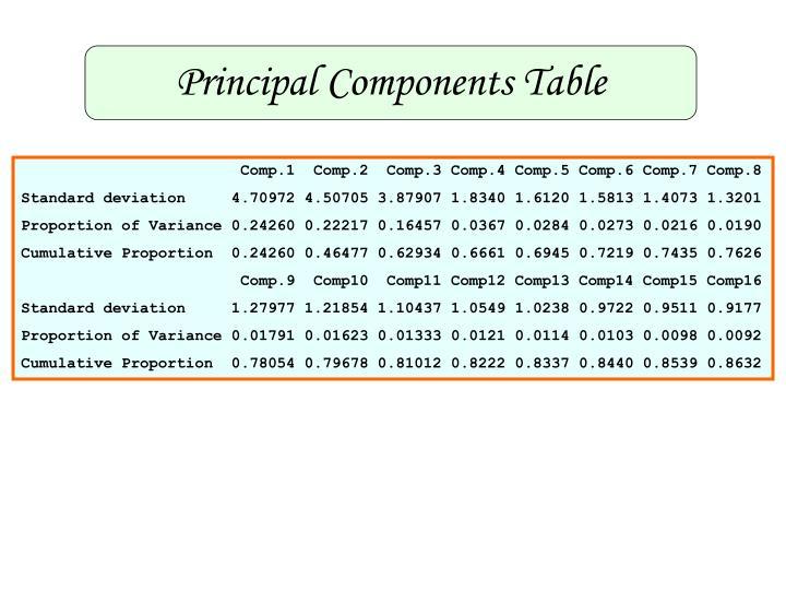 Principal Components Table