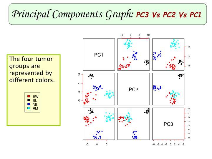 Principal Components Graph: