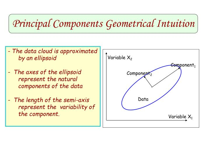 Principal Components Geometrical Intuition