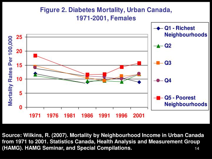 Source: Wilkins, R. (2007). Mortality by Neighbourhood Income in Urban Canada from 1971 to 2001. Statistics Canada, Health Analysis and Measurement Group (HAMG). HAMG Seminar, and Special Compilations.
