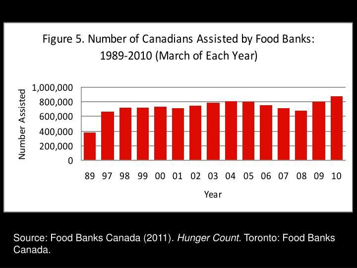 Source: Food Banks Canada (2011).