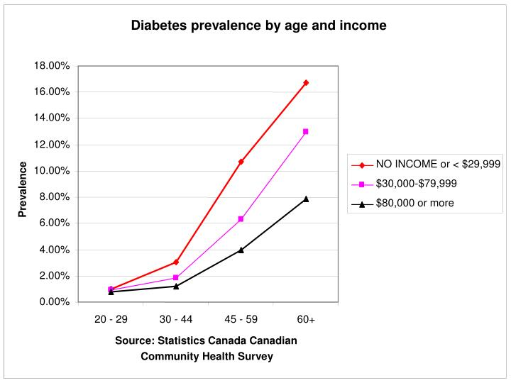 Diabetes prevalence by age and income