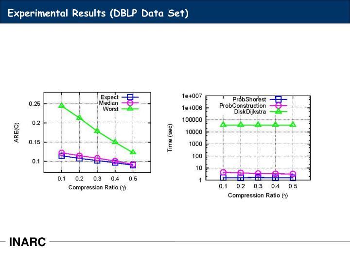 Experimental Results (DBLP Data Set)