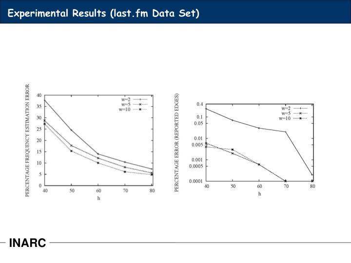 Experimental Results (last.fm Data Set)