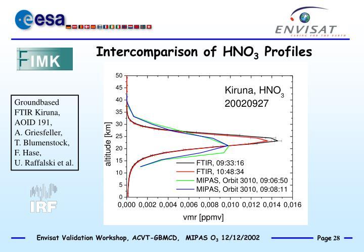 Intercomparison of HNO