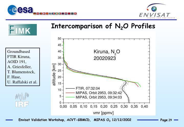 Intercomparison of N